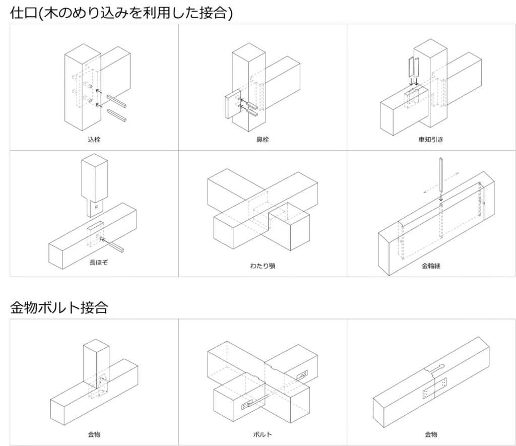 愛知の石場建て3 木組み